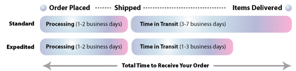 How to Calculate Shipping Time